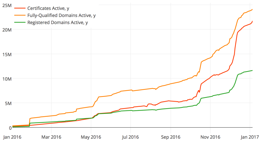 Let's Encrypt certificate issuance statistics.
