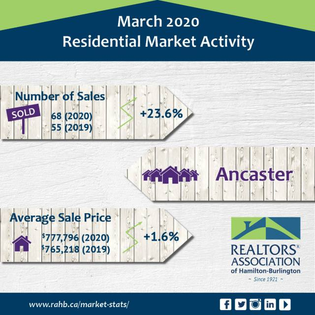 Ancaster - Real Estate Statistics  for Ancaster