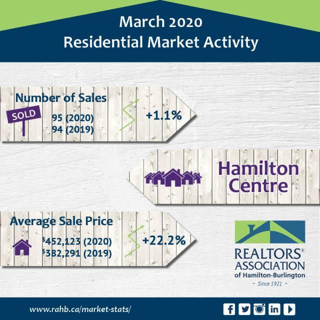Hamilton Centre - Real Estate Statistics for Hamilton Centre