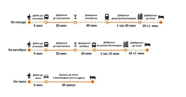 Дорога от аэропорта Минеральных Вод до Кисловодска: