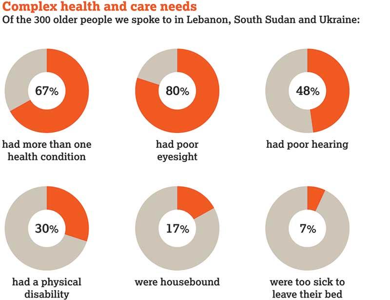 Health-and-care-needs-pie-jpg