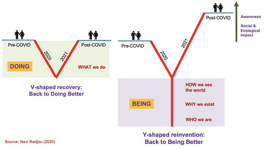 CEOs: Forget V-Shaped Recovery. Lead Y-Shaped Reinvention To Be Better