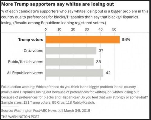 RACIST CHART