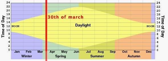 Počasí na Islandu: Denní světlo graf