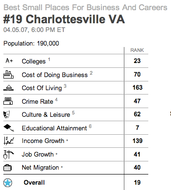 Charlottesville and Albemarle are 19th