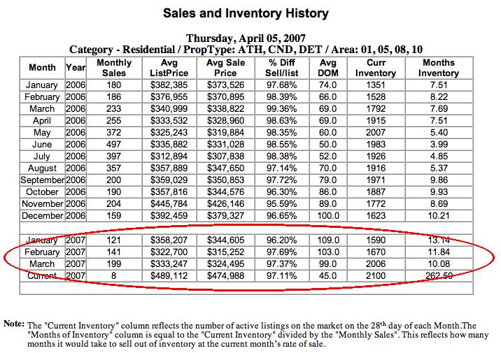 Regional Inventory