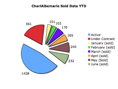Charlottesville Sold Data YTD