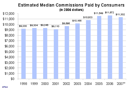 Home Prices and Commissions over Time