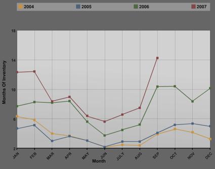 Charlottesville/Albemarle Inventory Levels 2004 through 2007