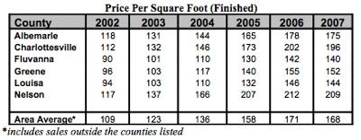 Charlottesville-Area-Price-Per-Square-Foot