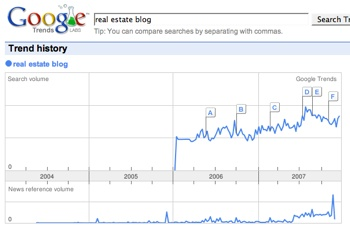 Google Trends Real Estate Blogs
