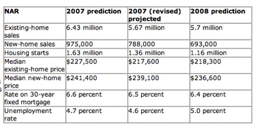 NAR 2007 Housing predictions