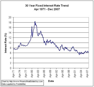 Mortgage rates 30-Year-Fixed-Historical