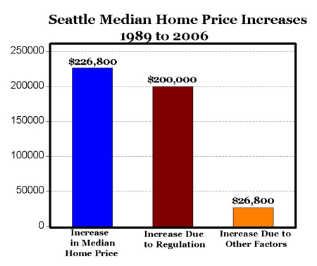 Government regulation increases housing costs