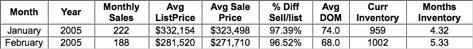 Charlottesville-Albemarle-Fluvanna-Greene-Nelson-Real-Estate-Market-Statistics-2005
