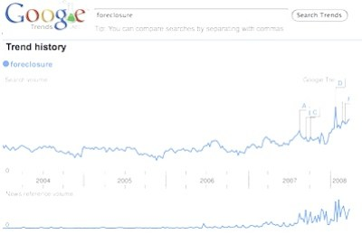 Google-Trends-about-searches-for-foreclosures.png
