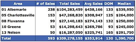 2008-Median-Price-Range-Charlottesville-Albemarle-Fluvanna-Greene-Nelson.png