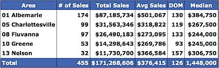 Single-family-2008-Median-Price-Range-Charlottesville-Albemarle-Fluvanna-Greene-Nelson.png