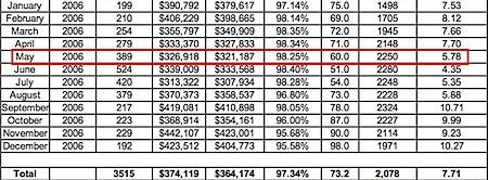 2006-Charlottesville-Albemarle-Real-Estate-Market-Analysis-Snapshot