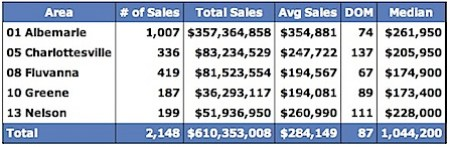 Sold Data for Albemarle, Charlottesville, Fluvanna, Greene and Nelson for 2004