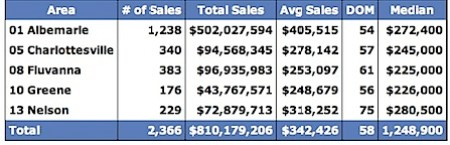 Sold Data for Albemarle, Charlottesville, Fluvanna, Greene and Nelson for 2005