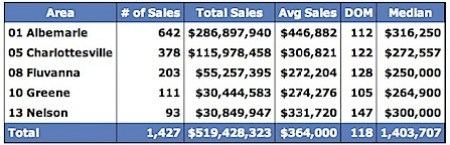 Sold Data for Albemarle, Charlottesville, Fluvanna, Greene and Nelson for 2008