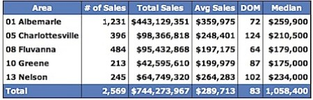 Median-Prices-for-Charlottesville-Virginia-Region-200