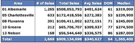 Median-Prices-for-Charlottesville-Virginia-Region-2006