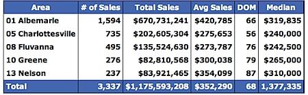2006 Median Home Prices for Charlottesville, Albemarle, Fluvanna, Greene and Nelson