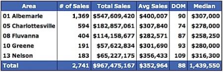 2007 Median Home Prices for Charlottesville, Albemarle, Fluvanna, Greene and Nelson