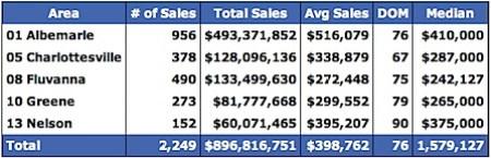 Single Family 2006 Median Home Prices for Charlottesville, Albemarle, Fluvanna, Greene and Nelson