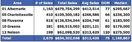 Single Family 2004 Median Home Prices for Charlottesville, Albemarle, Fluvanna, Greene and Nelson