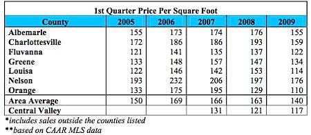 Price Per Squar foot