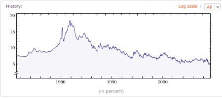 Wolfram Alpha historical interest rates