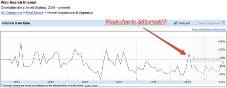 $8k Tax credit peak?