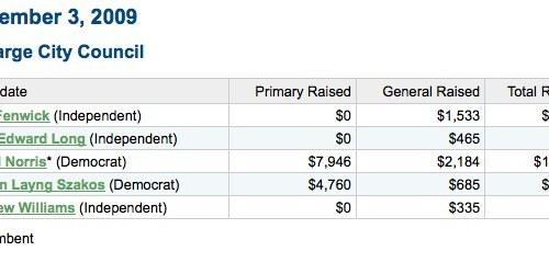 Charlottesville City Council - money raised.jpg