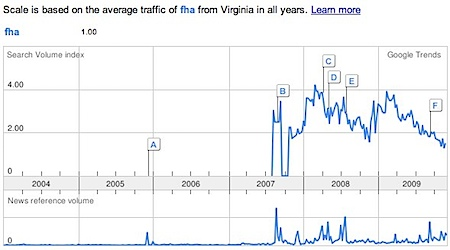 Google Trends - FHA Loans in Virginia