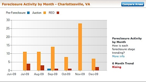 Charlottesville Foreclosure Rate and Foreclosure Activity Information | RealtyTrac