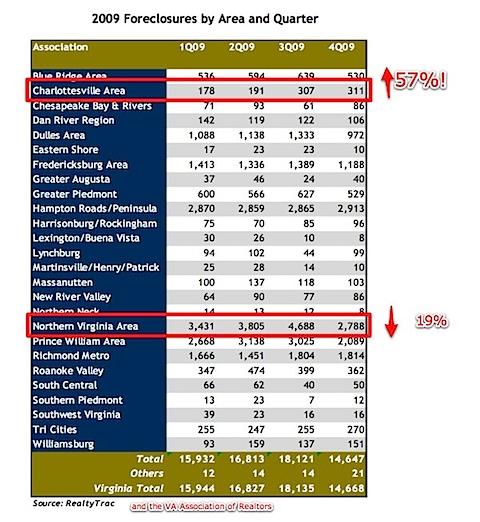 Charlottesville-foreclosures-quarter-over-quarter-2009-1.jpg