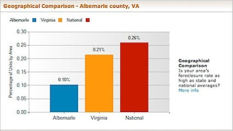 Albemarle County Foreclosure Rate  and Foreclosure Data