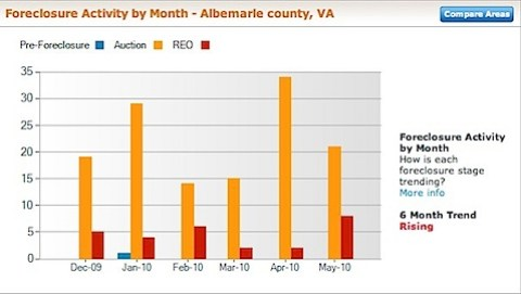 Albemarle County Foreclosure Rate and Foreclosure Activity Information - Trends
