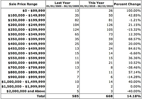 Home Sales UP in Charlottesville and Albemarle - 2010 versus 2009.jpg
