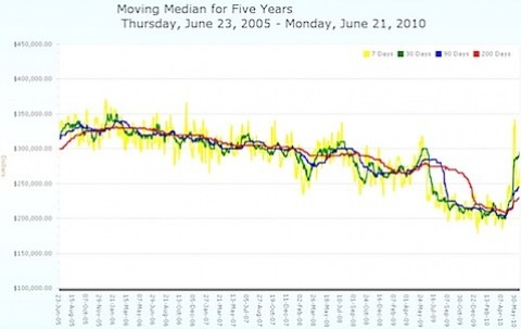 Moving Median Price for Five years Charlottesville MSA