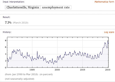 Charlottesville's Unemployment is lower than the national average.
