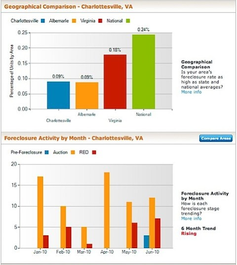 Charlottesville Foreclosure Rate and Foreclosure Activity Information | RealtyTrac.jpg