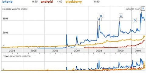 Google Trends_ iphone, android, blackberry