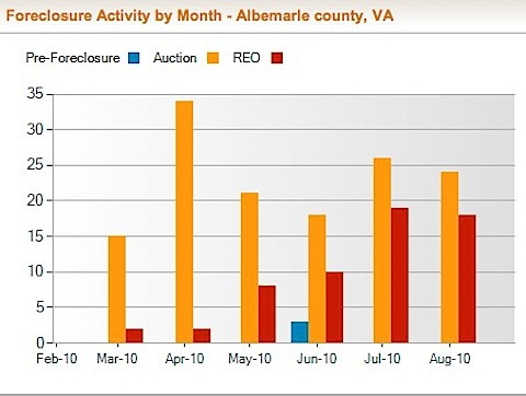Albemarle County Foreclosure Rate and Foreclosure Activity Information | RealtyTrac-9.jpg