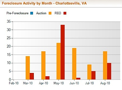 Charlottesville Foreclosure Rate and Foreclosure Activity Information | RealtyTrac-8.jpg