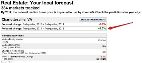 Charlottesville MSA Home Prices Predicted to Rise.jpg