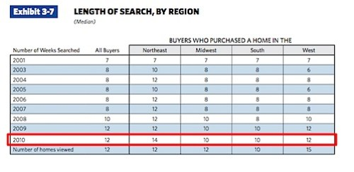 NAR Profile of Home Buyers and Sellers - 2010.pdf (page 51 of 124)-1.jpg